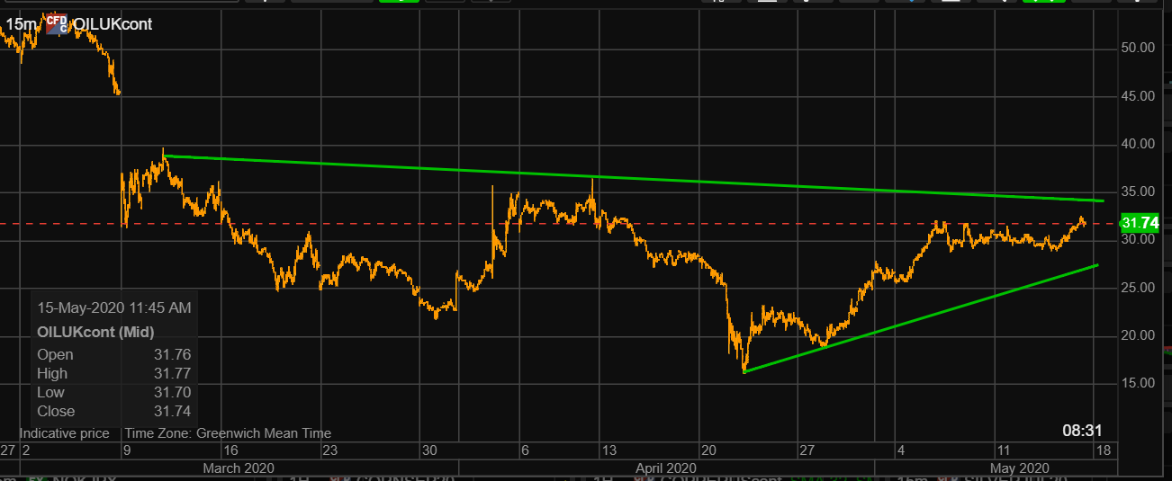 brent crude real time